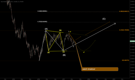 AUDUSD: AUDUSD - Long - 2 ew possibilities