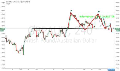 GBPAUD: DOUBLE TOP M-formation