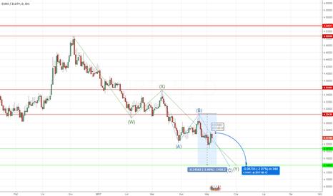 EURPLN: EUR/PLN jeszcze może spaść niżej, zanim cykl się zakończy