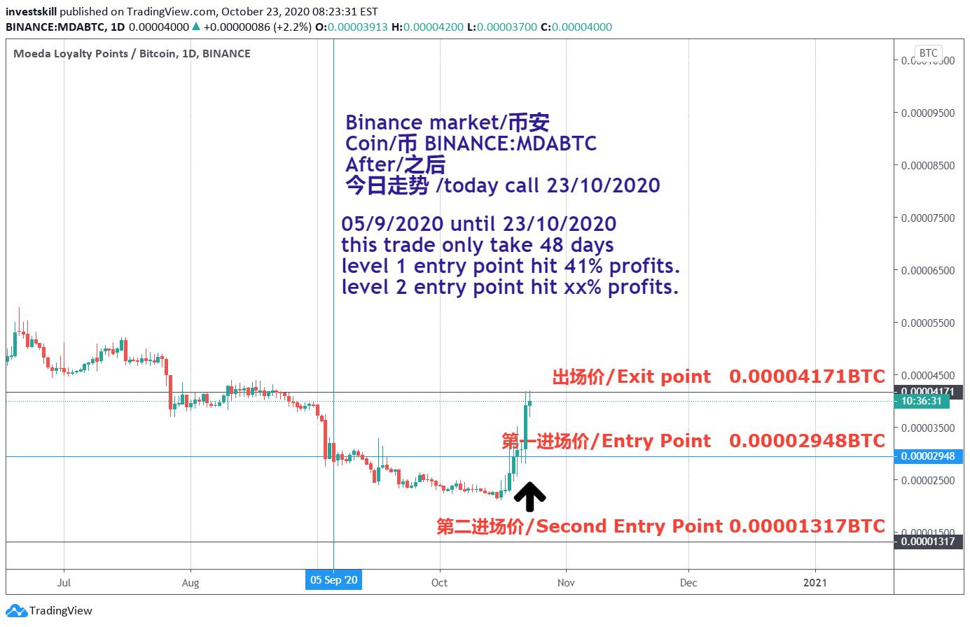 mda btc tradingview