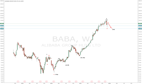 BABA: BABA: Wave 4 flat in progress. Expect BABA to retest $165 to