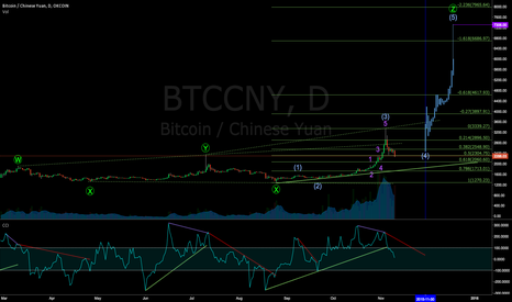 BTCCNY: BTC accelerating into autumn