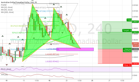 AUDCAD: Potential Bullish Gartley