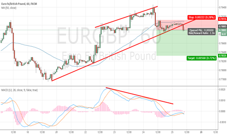 EURGBP: Rising channel breakout