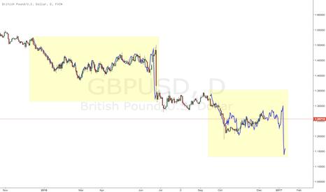 GBPUSD: $GBPUSD Brexit fractal
