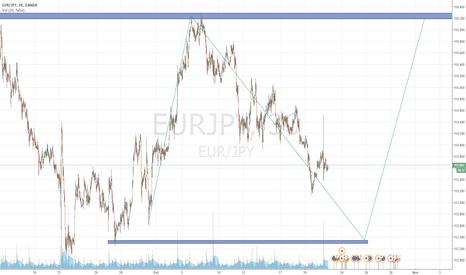 EURJPY: EUR/JPY rebound perhaps by late October/early November.