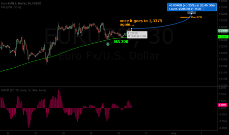 EURUSD: EURUSD minimum to 1,3325