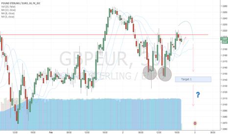 GBPEUR: GBP/EUR to fall short.