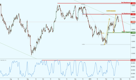 USDCAD: USDCAD testing major resistance, potential upcoming reversal!