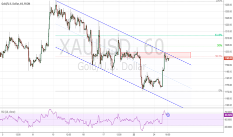 XAUUSD: Supply Zone, 38.2 FIB, Down Channel Resistance