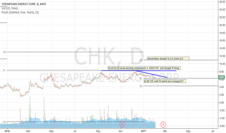 CHK: CHK long from 6.30 area? with a possible 1st target of 8.10?