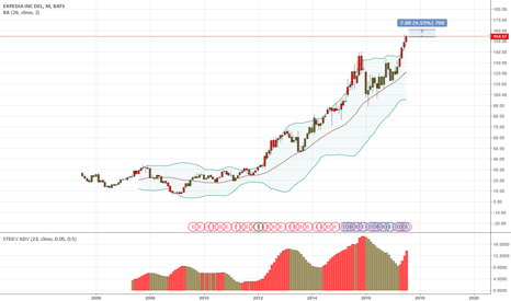 EXPE: Stock.EXPE.Monthly.BB23.StandardDeviation