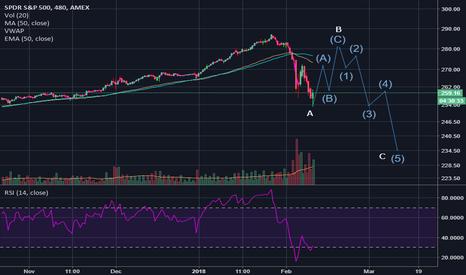 SPY: Stocks: Short term bounce, not bottom yet.