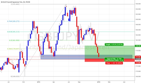 GBPJPY: pound n Yen looking for long retracement