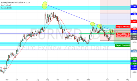 EURNZD: EUR NZD  double top short/ trend line short/ shooting star short