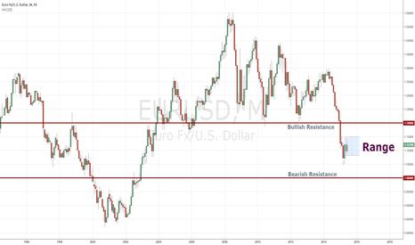 EURUSD: Quarterly EUR/USD Review