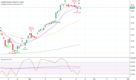 IWM: IWM time to invest