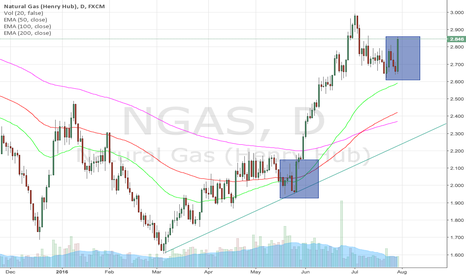 NGAS: Natural Gas rally again.