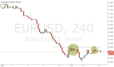 EURUSD: Two times Price Action on Pontecial Zone.