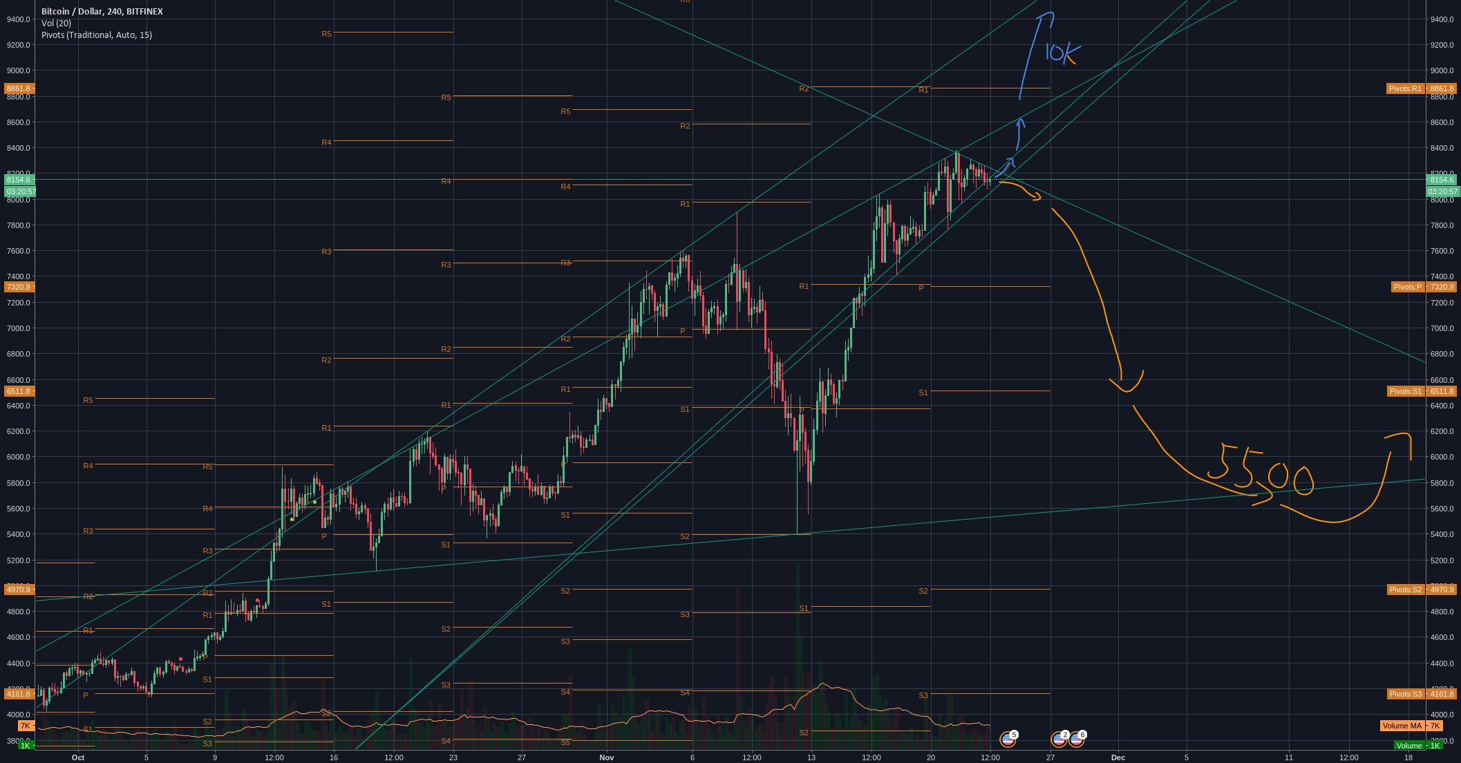 Bitcoin pivot - could go either way
