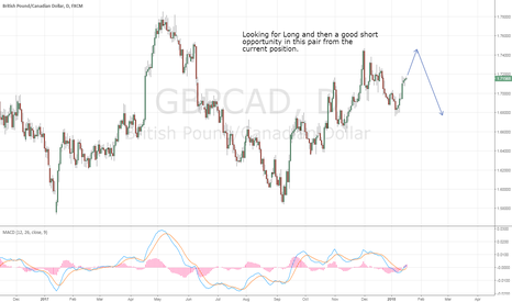 GBPCAD: Long now and then Short