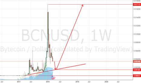 BCNUSD: BCN / USD still down