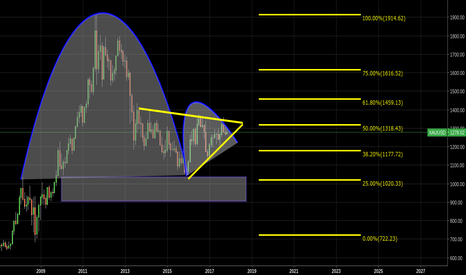 XAUUSD: bearish inverse cup/handle, giving gold 6months
