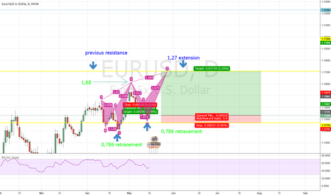 EURUSD: second bat formation EURUSD