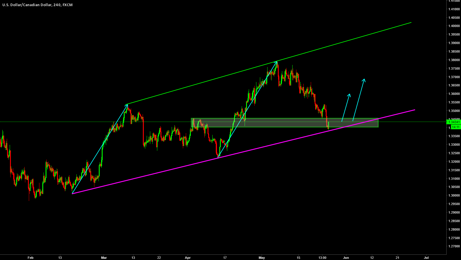 USDCAD / H4
