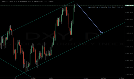 DXY: USD index preparing for a fall