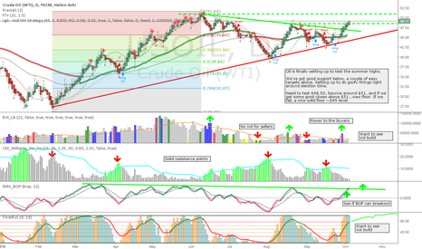 USOIL: USOIL - Geting ready to test