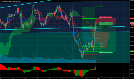 USDCAD: USDCAD 1 HOUR