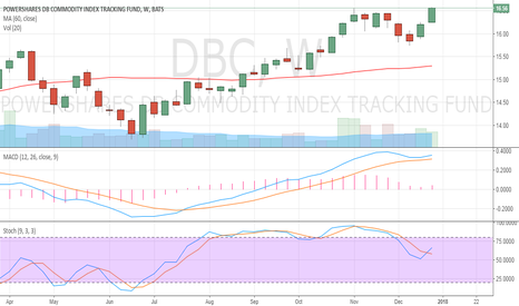 DBC: DBC based on technical analysis of stock selection