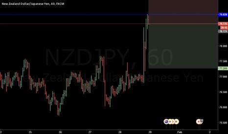 NZDJPY: risky