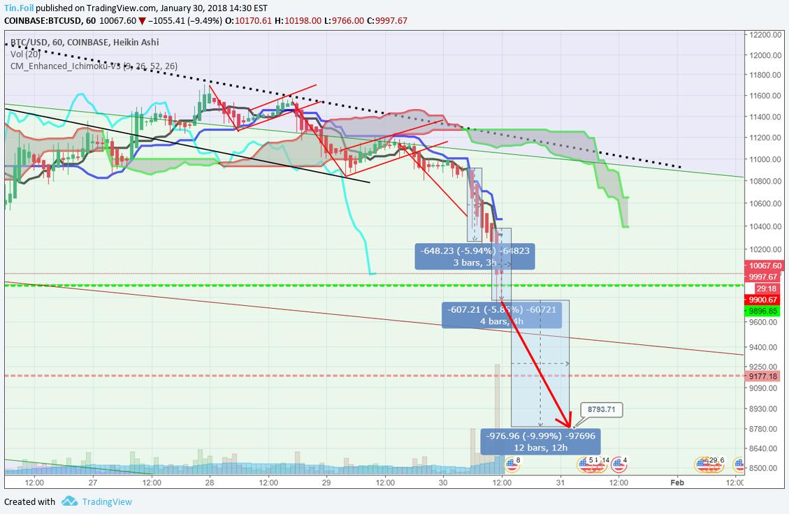 tradingview btc usd gdax)