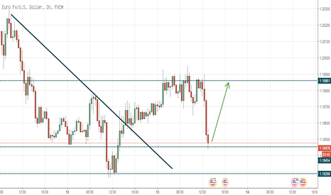 EURUSD: EURUSD Intraday Potentially