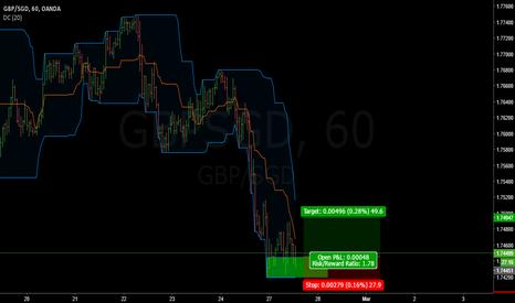 GBPSGD: GBPSGD Long: Oversold