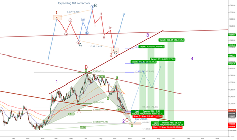 XAUUSD: It's time to buy GOLD long term