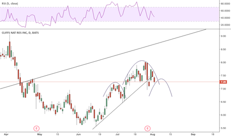 CLF: Small H&S could be taking shape.