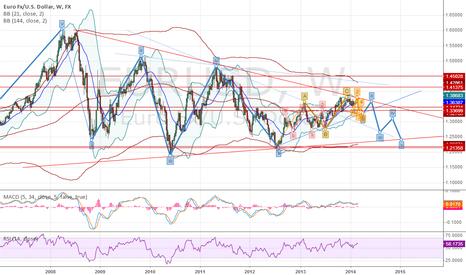 EURUSD: EUR / USD Forecast March 2014