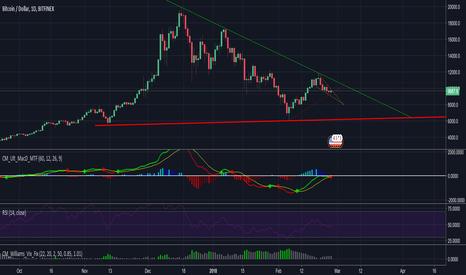BTCUSD: BTC/USD Technical Analysis 26/02/18