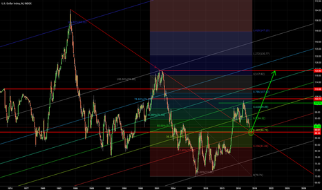 DXY: DXY - The Rise of the Dollar