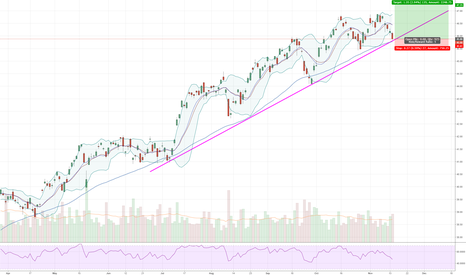 EEM: $EEM Bouncing Off the 50 MA and LT Trend Line #EEM