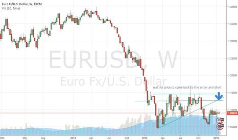 EURUSD: eurusd short postion