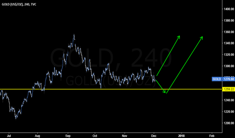 GOLD: My bulilsh view on #Gold