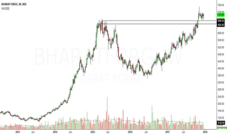 BHARATFORG: bharat forge looks bullish in medium term to long term