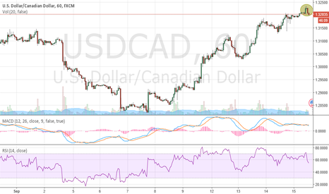 USDCAD: Evening Star - MACD and RSI Divergence