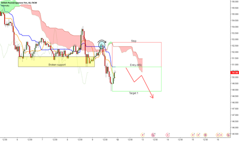 GBPJPY: Shorting The Beast