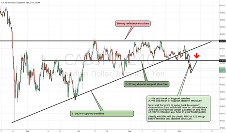 CADJPY: CADJPY simple ABC setup