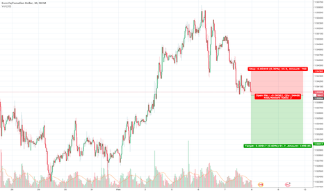 EURCAD: Selling this breakout will see how far it will go